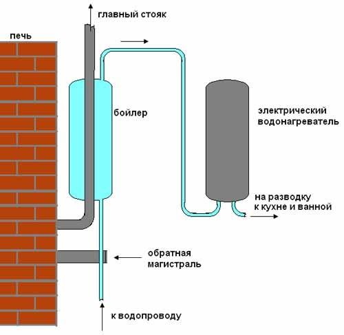 схема водопровода частном доме.