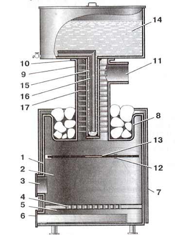 Схема банной печи своими руками