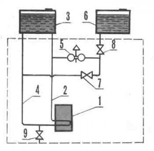 1- водонагреватель; 2- подъемная труба; 3- бак горячей воды.  Забор горячей воды осуществляется не из.