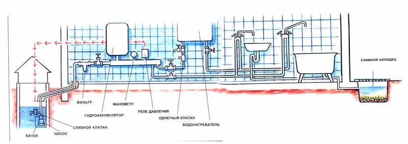 Водоснабжение дома из скважины своими руками
