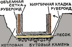 строительство подвала в доме