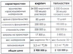 затраты на строительство дома