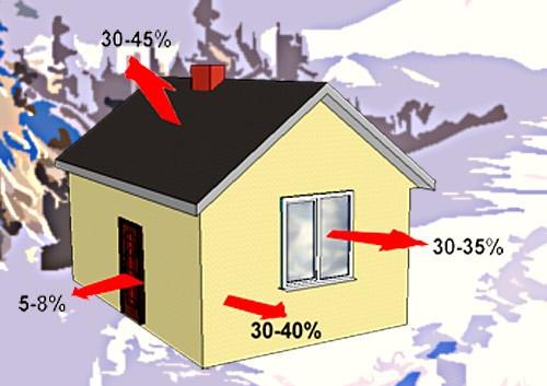 дом энергоэффективный