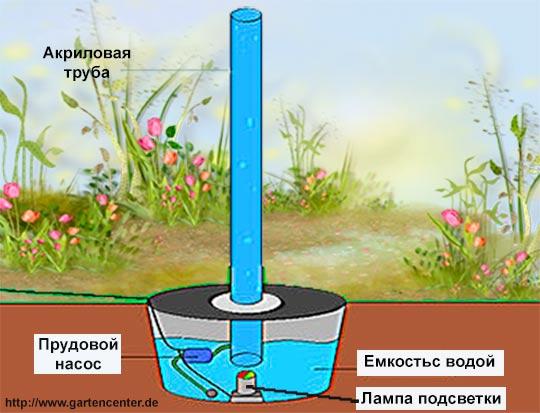 водяной столб