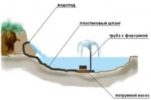 Искусственный водоем