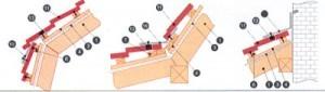 Рекомендации по монтажу металлочерепицы