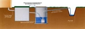 Как установить канализацию в частном доме