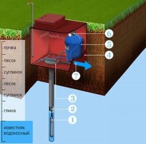 8 пунктов обустройства водяных скважин
