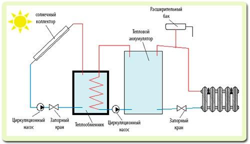солнечная автономная система отопления