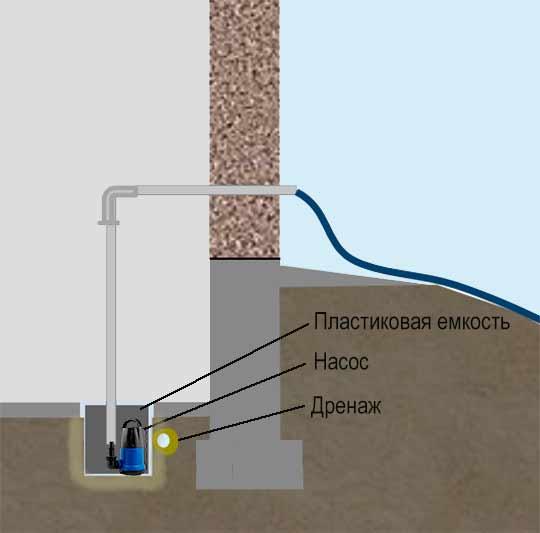 дренажный насос в подвале