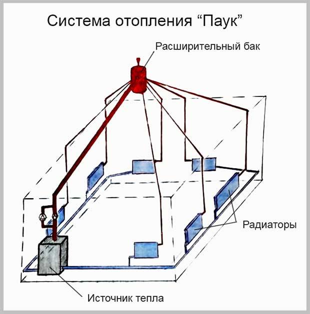 отопительная система паук