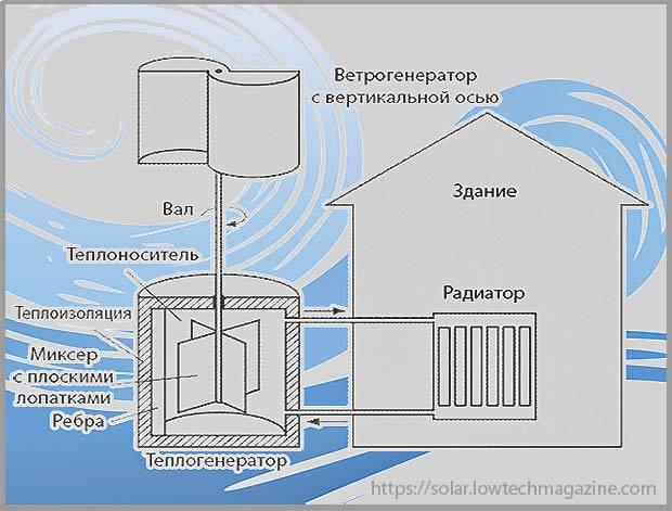 тепловой ветрогенератор