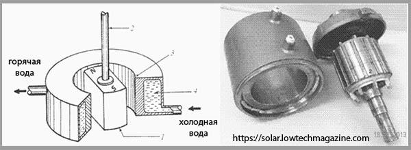индукционный теплогенератор