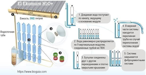 модульная конструкция из бутылок