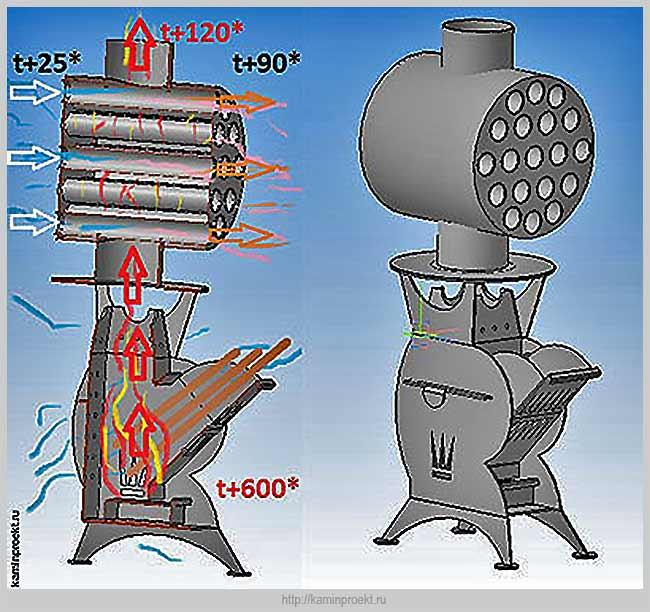 печь с воздушным отоплением